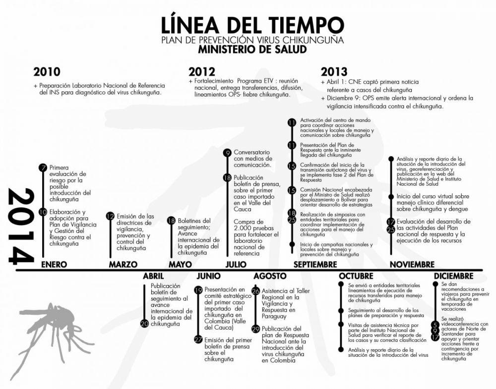 linea de tiempo chikunguna