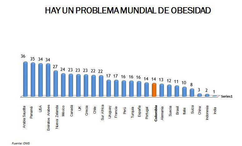 estadísticas de muerte relacionadas con obesidad y diabetes