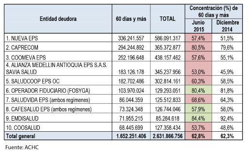 deuda hospitales 1