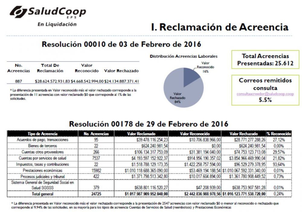 acreencias saludcoop en liquidacion 2016