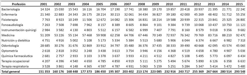 tabla numero de talento humano en salud