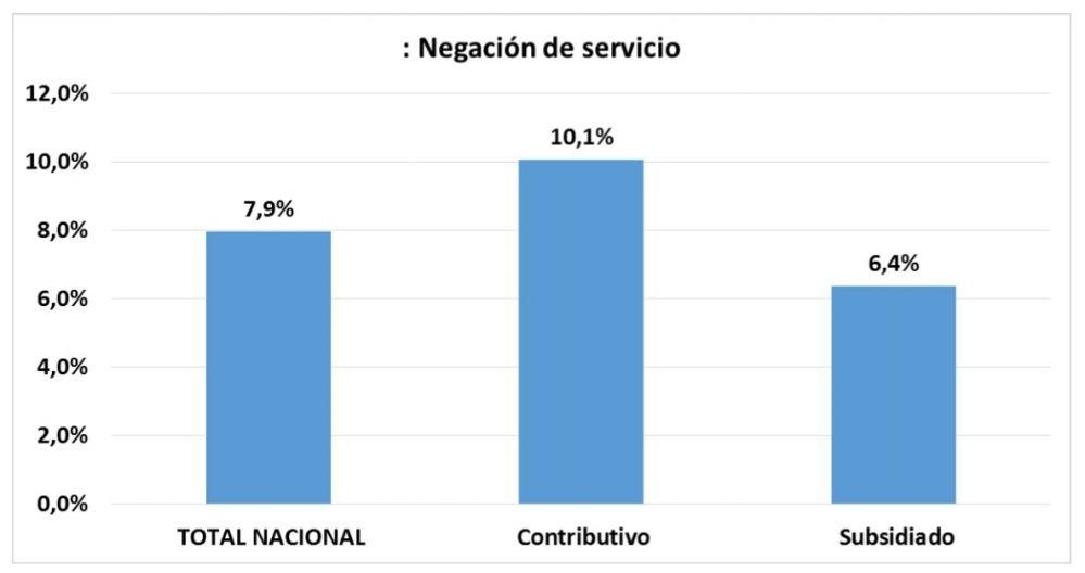 Negacion de servicios de salud en colombia 2017