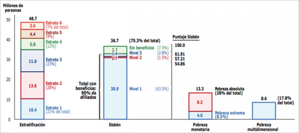 pobreza muldimensional colombia