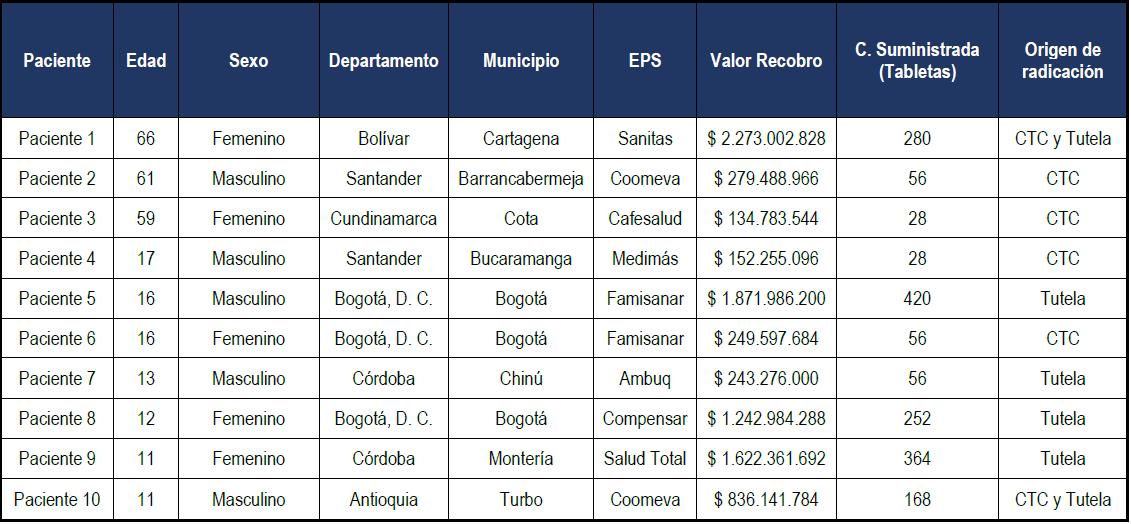 Caracterización del recobro de Lomitapide por género, Departamento, Municipio y EPS