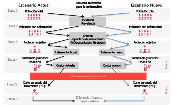 Modelo de análisis de impacto presupuestal – AIP