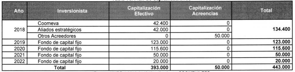capitalizacion coomeva eps