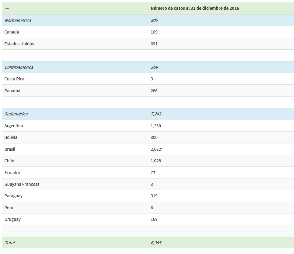 Número de casos de Hantavirus al 31 de diciembre de 2016