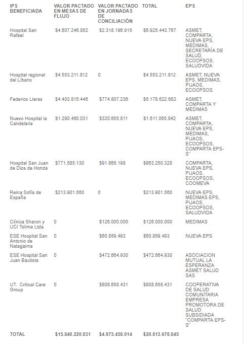 Oxigeno las finanzas de hospitales del Tolima