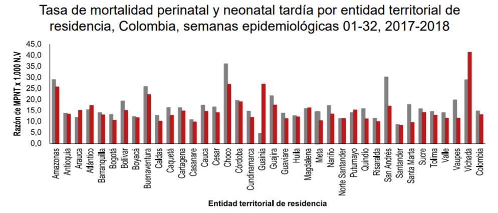 Tasa de mortalidad perinatal y neonatal