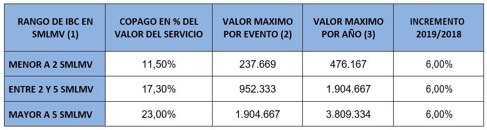 valor copagos regimen contributivo 2019 consultorsalud