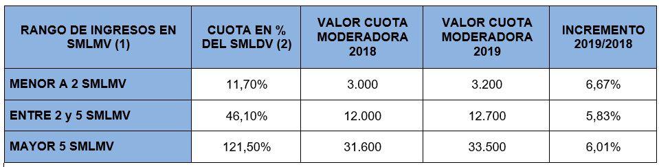 valor cuota moderadora 2019 consultorsalud