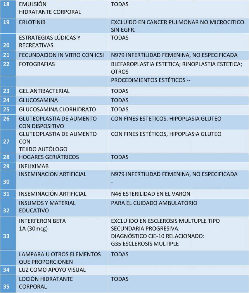 lista de servicios y tecnologías excluidas