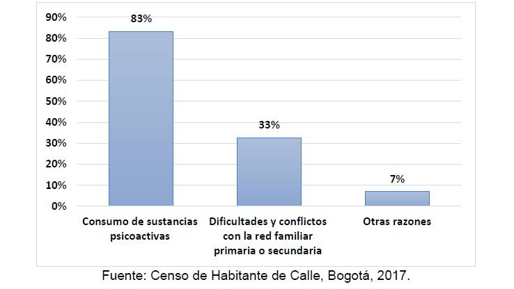 Censo Habitante de calle en Bogotá 2017