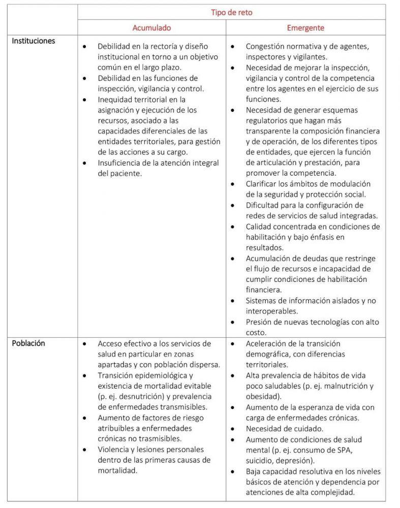 Retos acumulados y emergentes del Sistema de Salud en Colombia