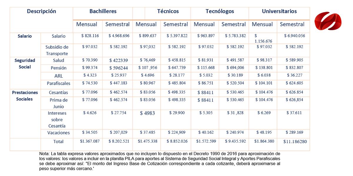 Escala salarial Programa 40 mil Primeros Empleos 2019