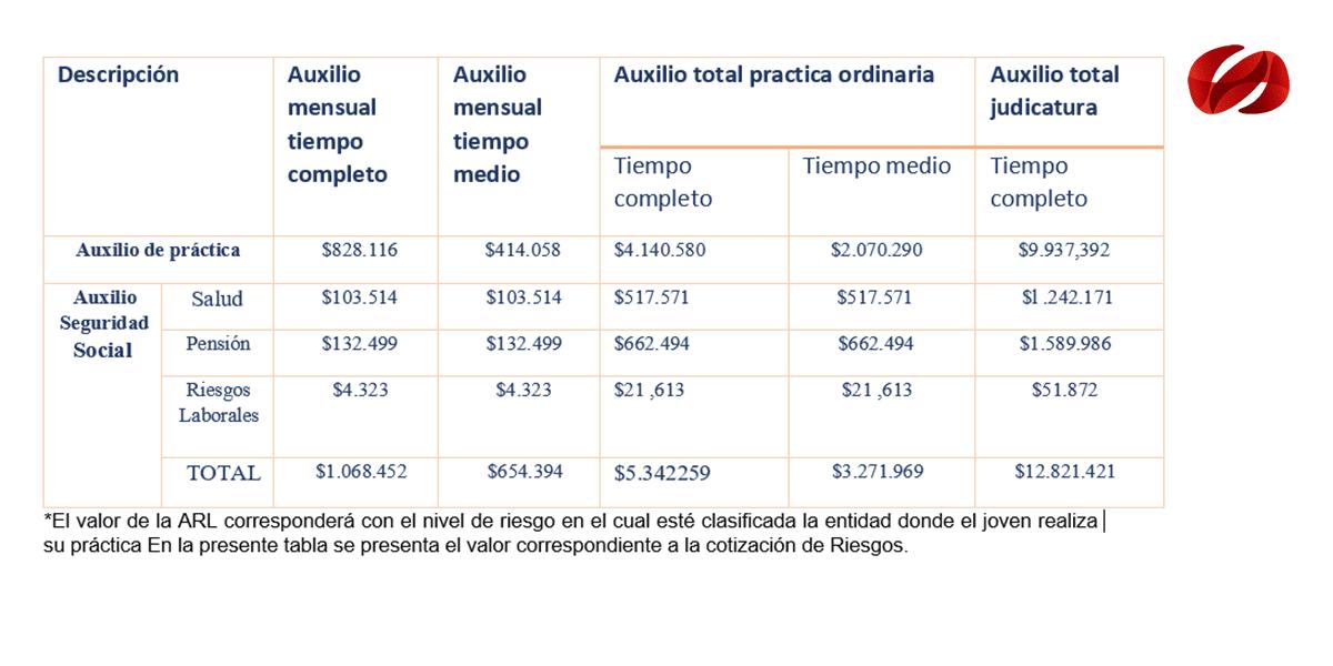 Incentivos de prácticas laborales en el sector público. Programa Estado Joven 2019