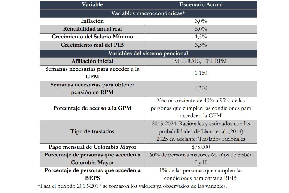resumen modelo pensional en Colombia